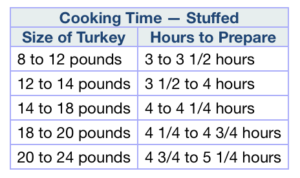 Cooking times for stuffed turkey