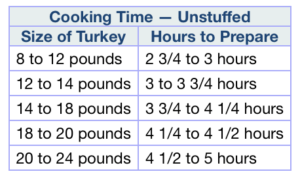 Cooking times for unstuffed turkey